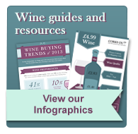Our wine resources
