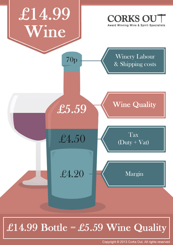 What's in your £14.99 bottle of wine?