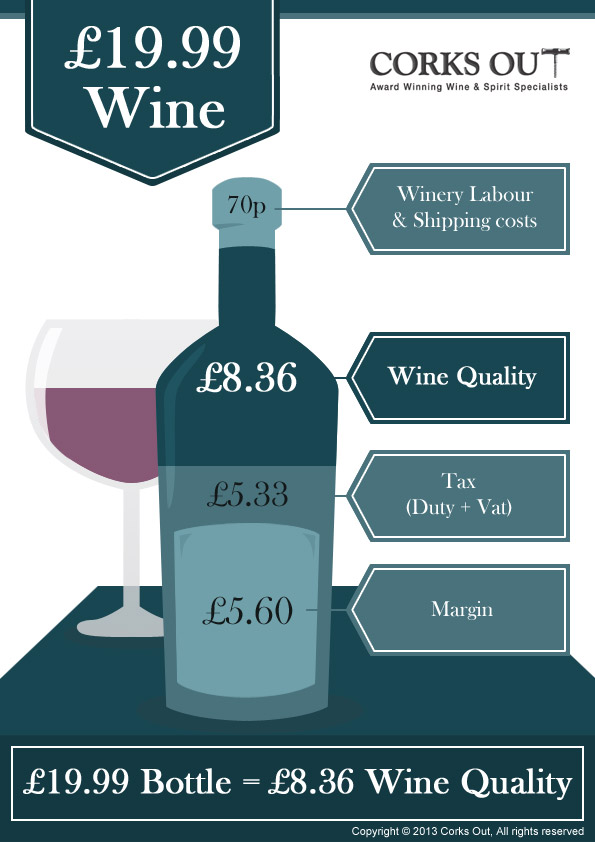 What's in your £19.99 bottle of wine?