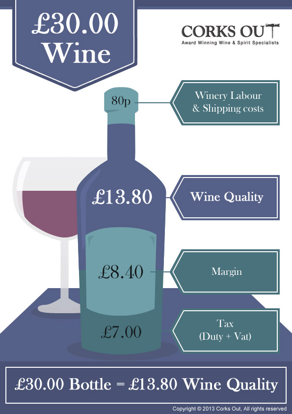 What's in your £30.99 bottle of wine?