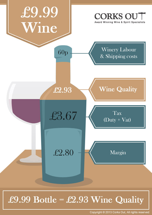 What's in your £9.99 bottle of wine?