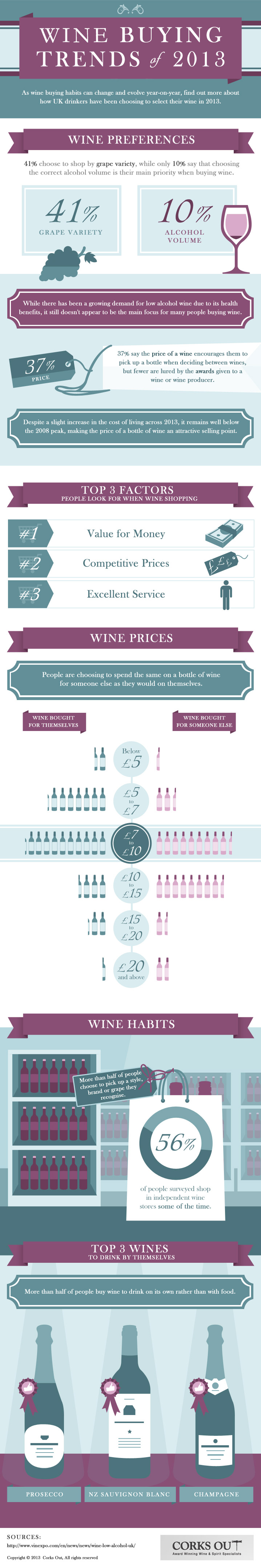 Wine Buying Trends