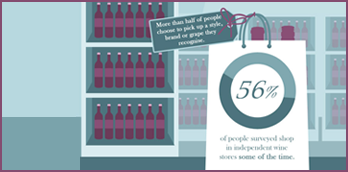 Wine buying trends and habits
